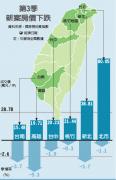 台湾第三季度6都房价全面